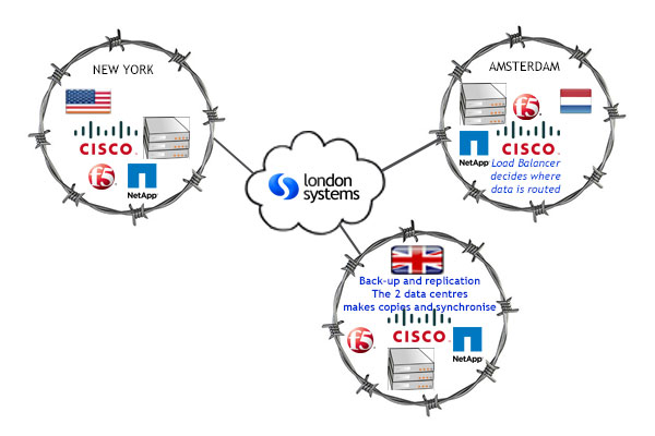 Data Centres from London Systems